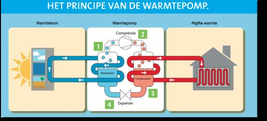 werking-warmtepomp